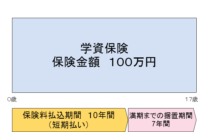 (短期払い)学資保険支払い方法(1)